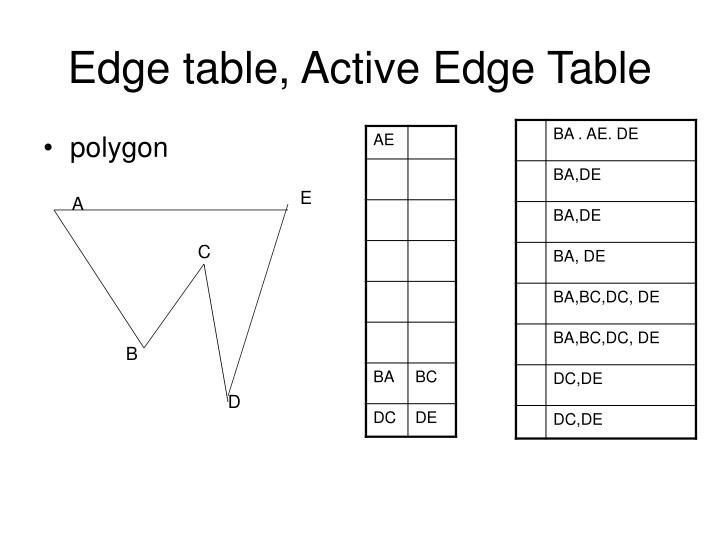 Edge table, Active Edge Table