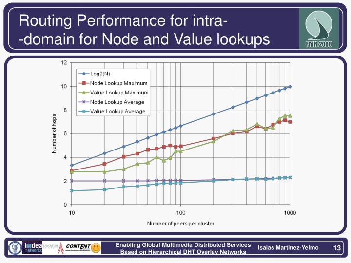 Routing Performance for intra-
