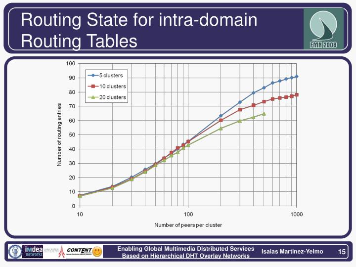 Routing State for intra-domain Routing Tables