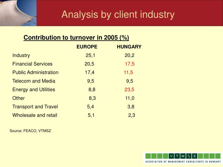 Analysis by client industry