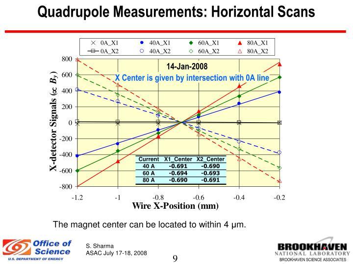Quadrupole Measurements: Horizontal Scans