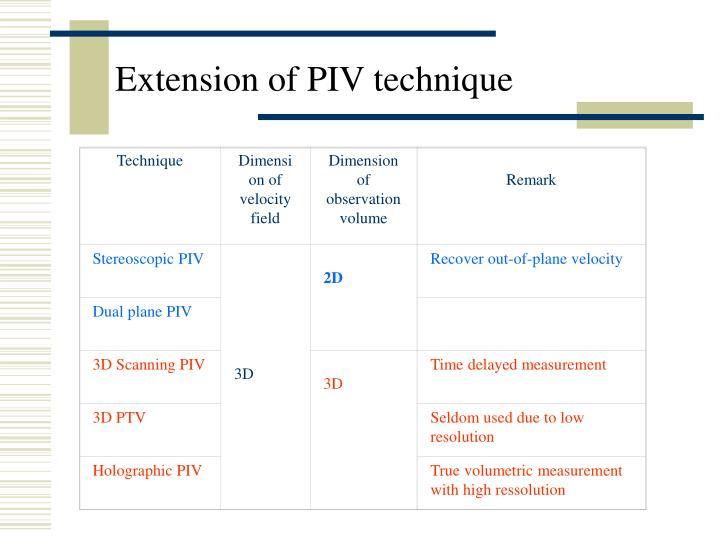 Extension of piv technique
