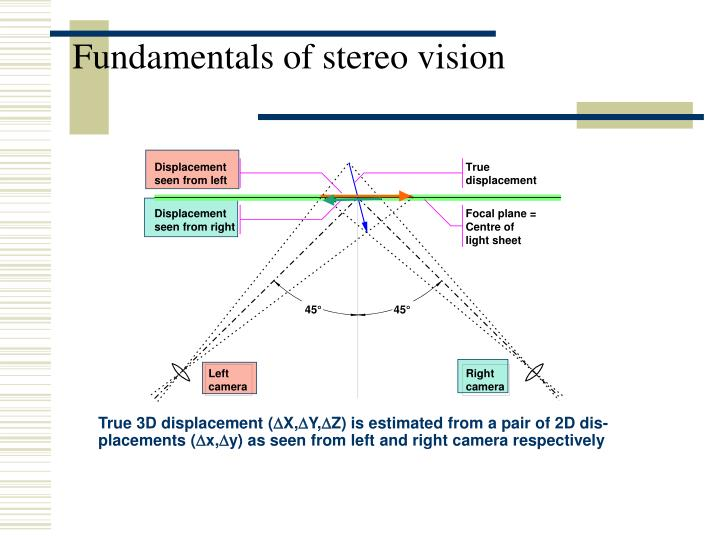 Fundamentals of stereo vision
