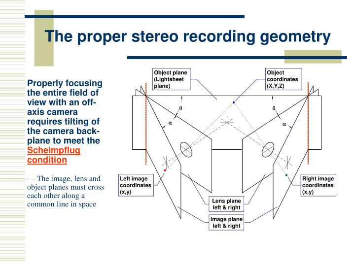 The proper stereo recording geometry