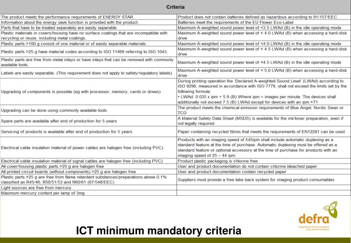 ICT minimum mandatory criteria