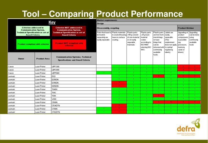 Tool – Comparing Product Performance