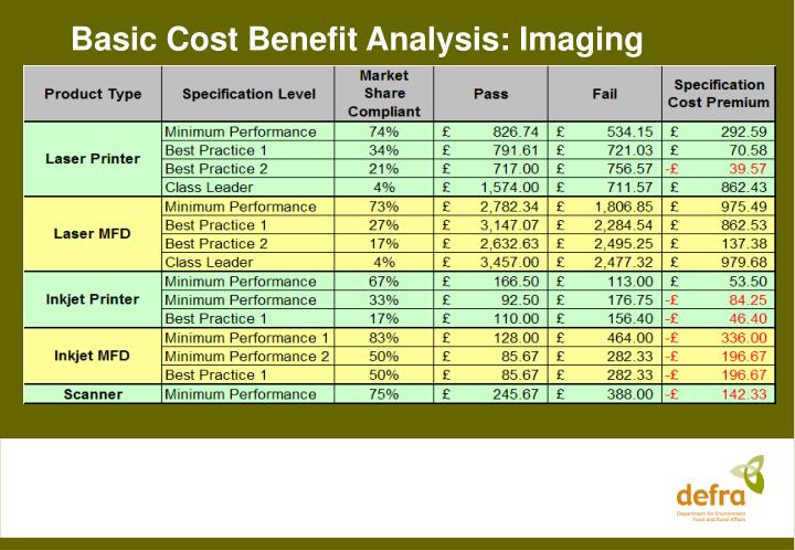 Basic Cost Benefit Analysis: Imaging