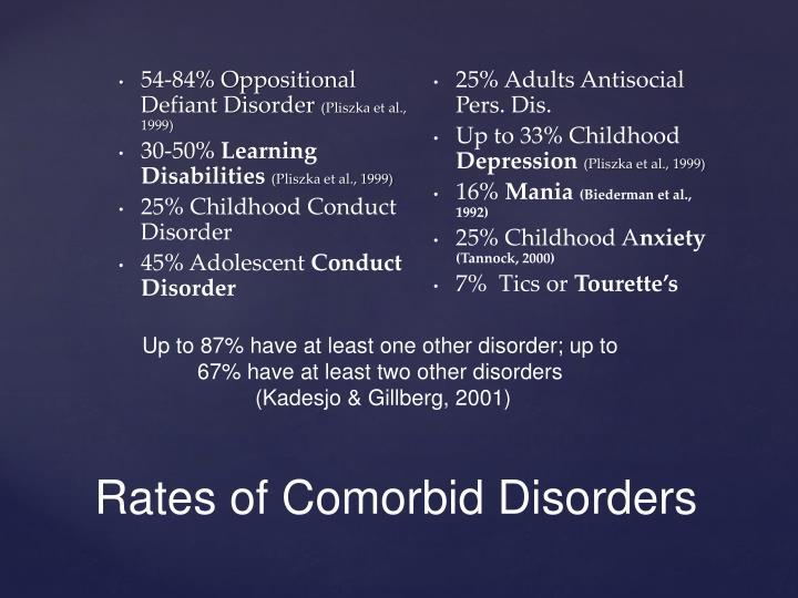 54-84% Oppositional Defiant Disorder