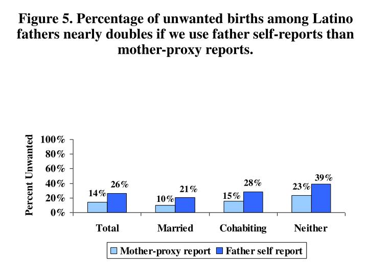 Figure 5. Percentage of unwanted births among Latino fathers nearly doubles if we use father self-reports than mother-proxy reports.