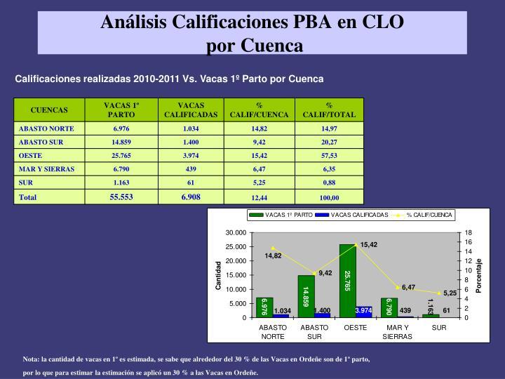 Análisis Calificaciones PBA en CLO