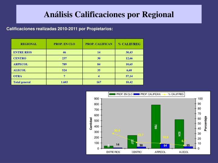 Análisis Calificaciones por Regional