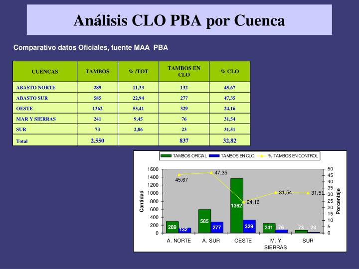 Análisis CLO PBA por Cuenca