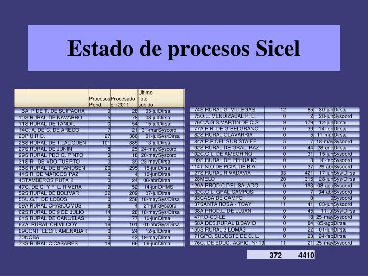 Estado de procesos Sicel
