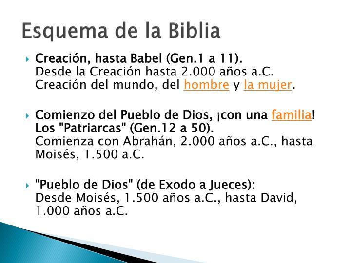 Esquema de la Biblia