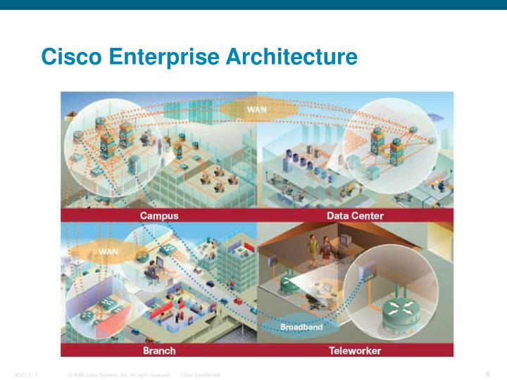 Cisco Enterprise Architecture