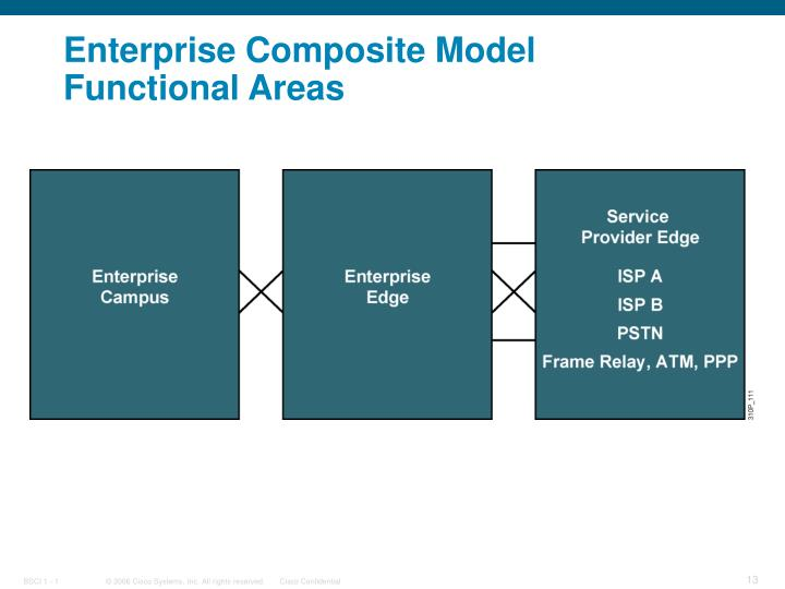 Enterprise Composite Model