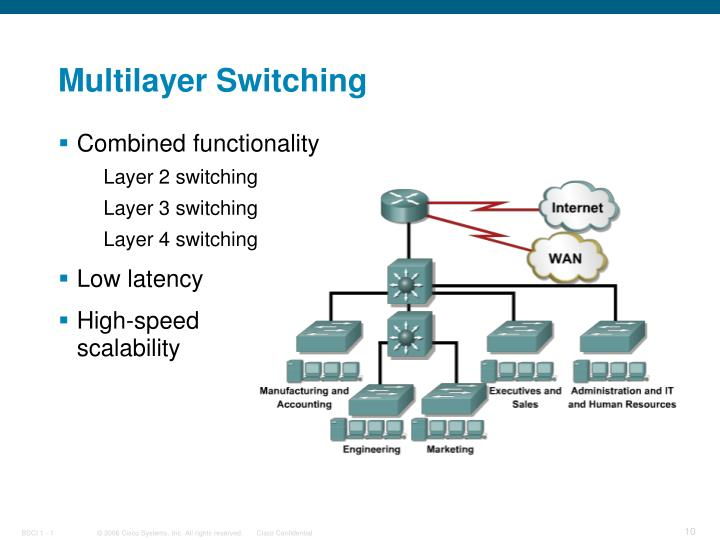 Multilayer Switching