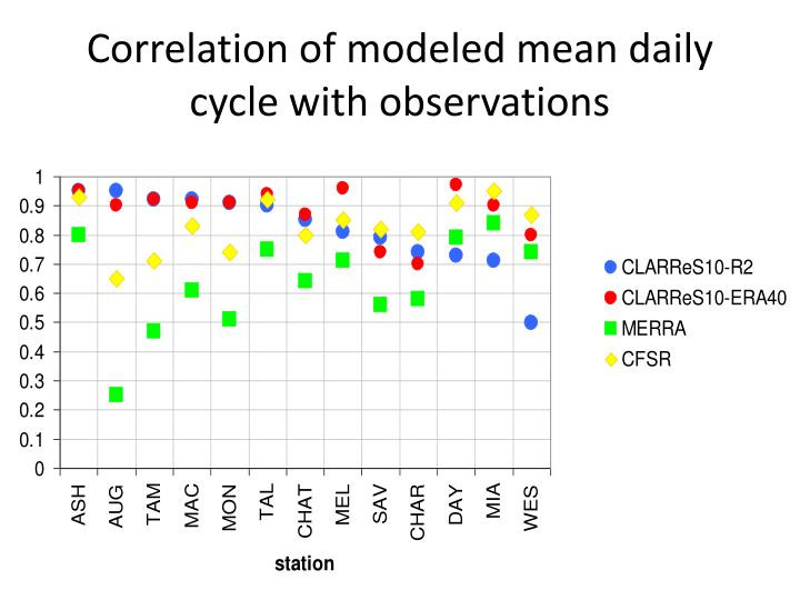 Correlation of modeled mean daily cycle with observations