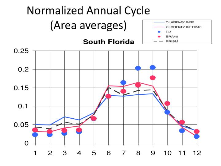 Normalized Annual Cycle