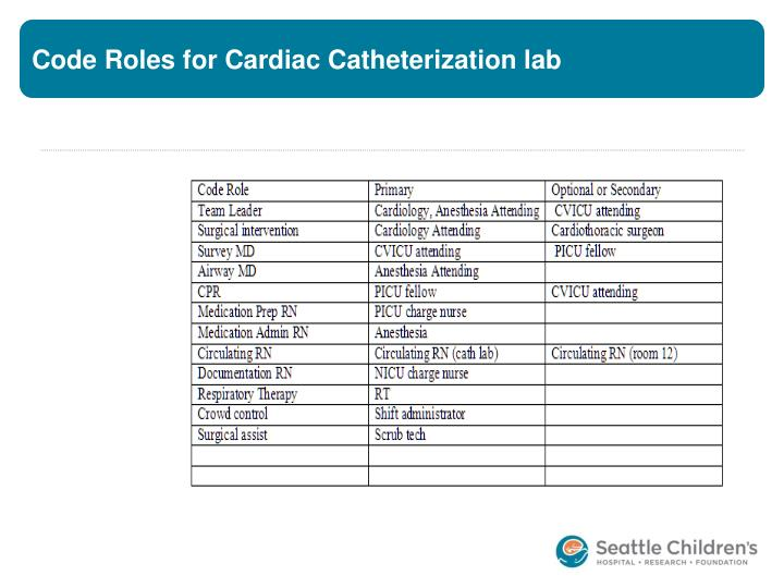 Code Roles for Cardiac Catheterization lab