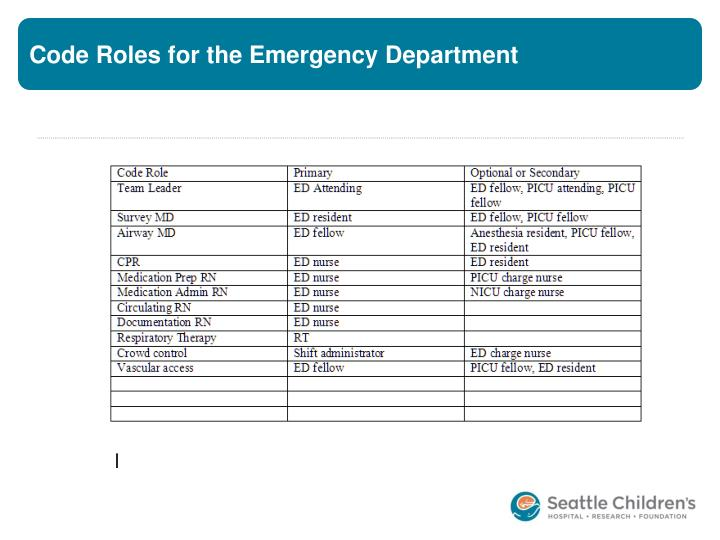 Code Roles for the Emergency Department
