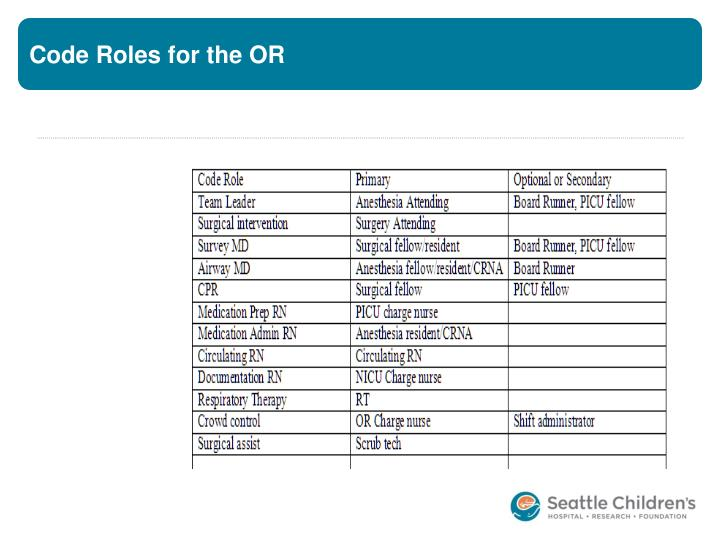 Code Roles for the OR