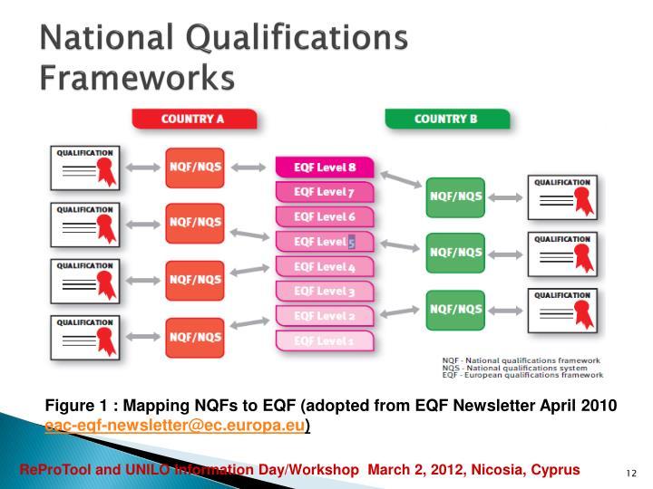 National Qualifications Frameworks
