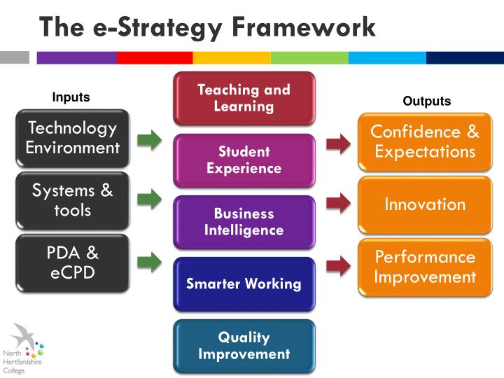 The e strategy framework