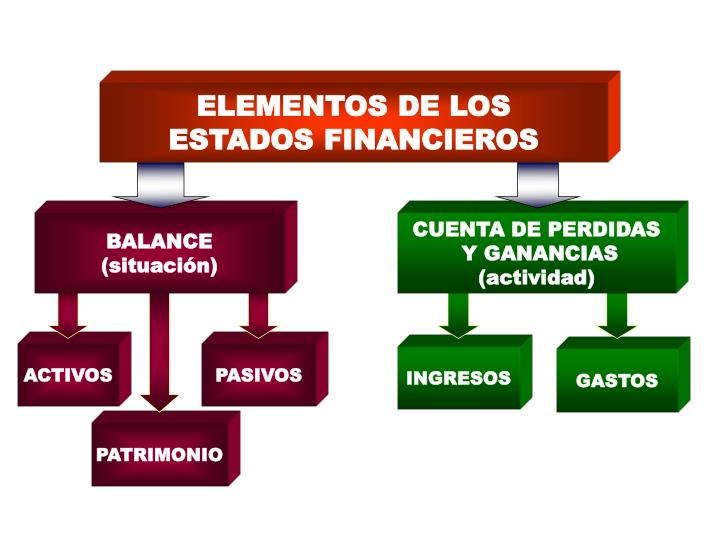 ELEMENTOS DE LOS