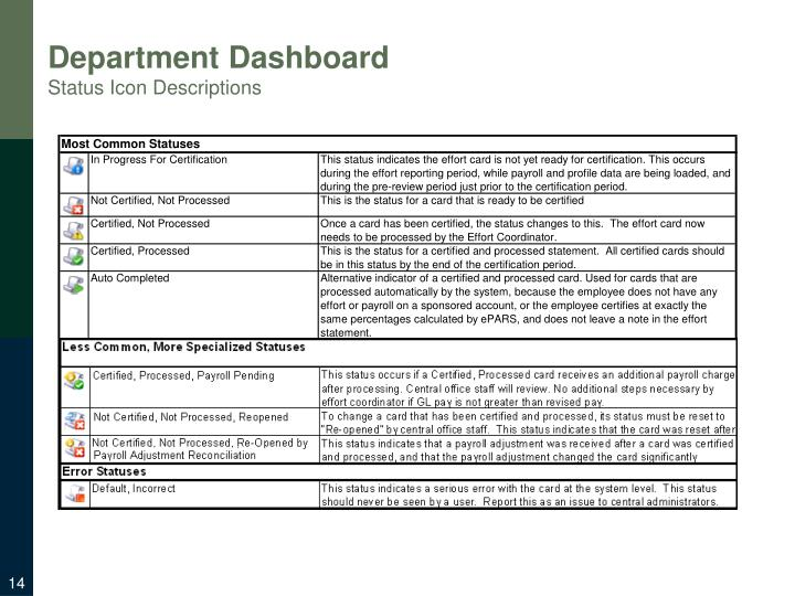 Department Dashboard