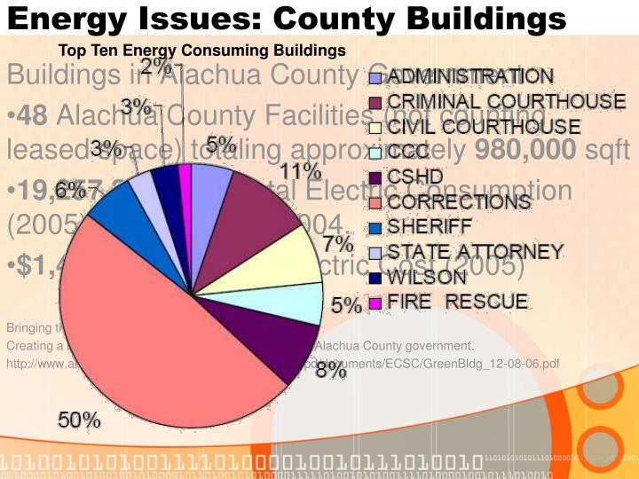 Energy Issues: County Buildings
