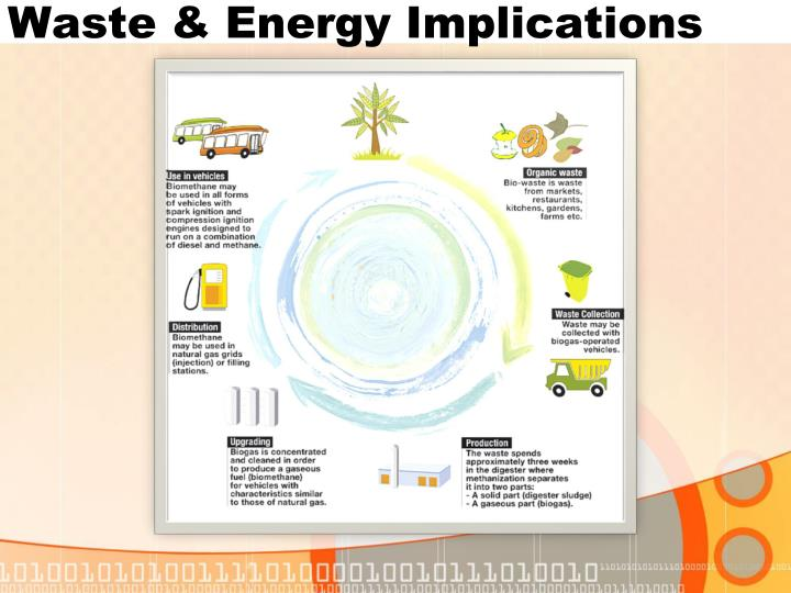 Waste & Energy Implications