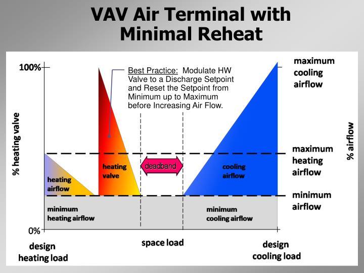 VAV Air Terminal with Minimal Reheat