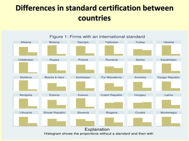 Differences in standard certification between countries