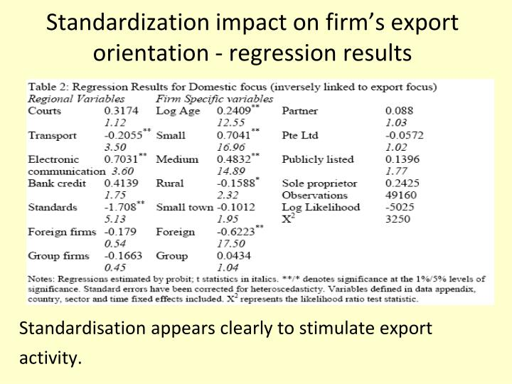 Standardization impact on firm's export orientation - regression results
