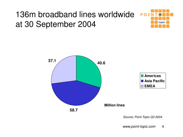 136m broadband lines worldwide at 30 September 2004