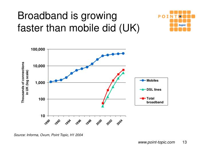 Broadband is growing