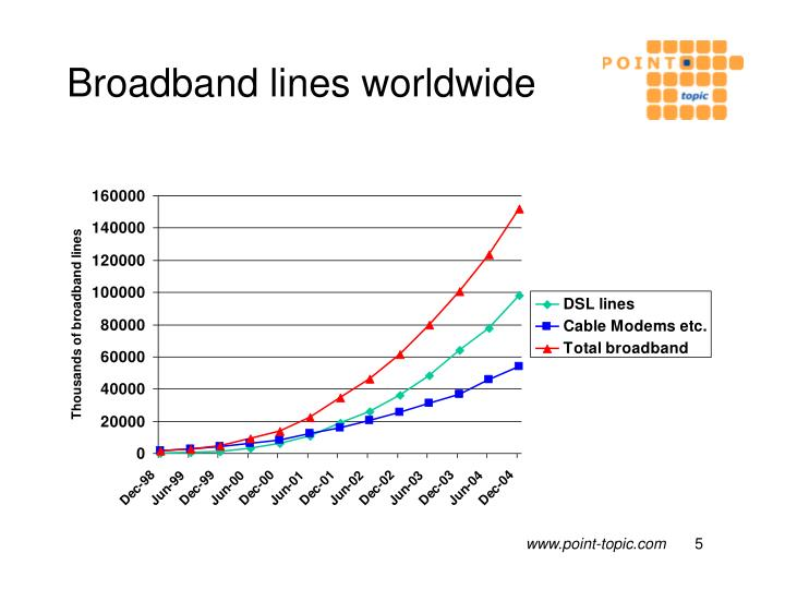Broadband lines worldwide