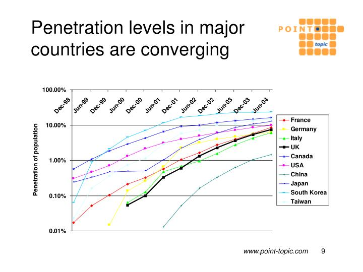Penetration levels in major countries are converging
