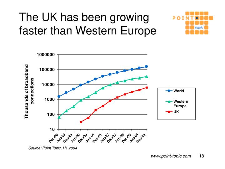 The UK has been growing faster than Western Europe