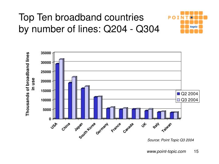 Top Ten broadband countries