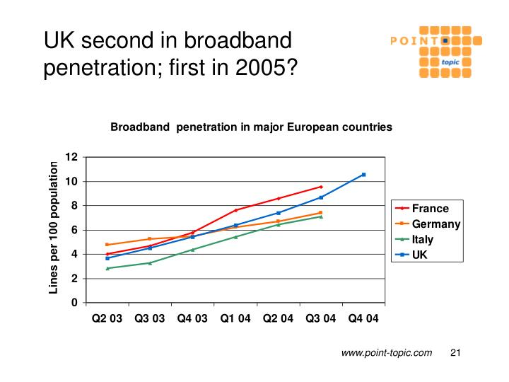 UK second in broadband penetration; first in 2005?