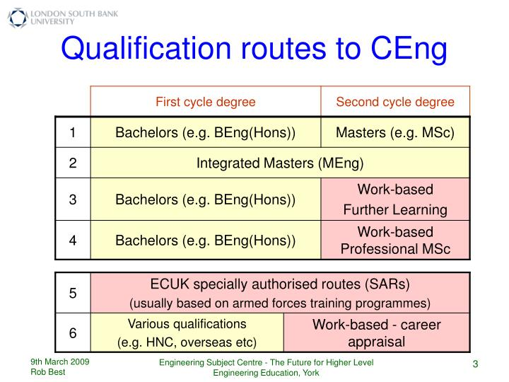 Qualification routes to CEng