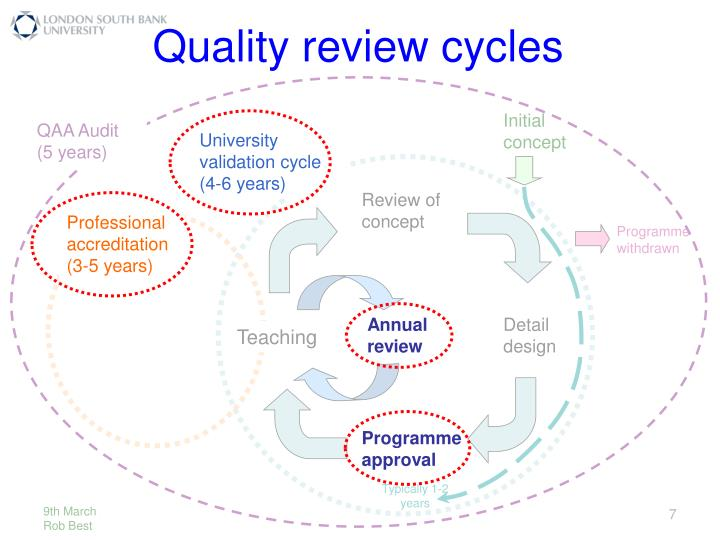 Quality review cycles