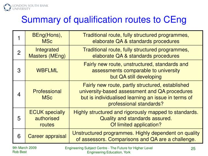 Summary of qualification routes to CEng