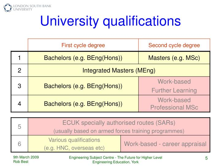 University qualifications