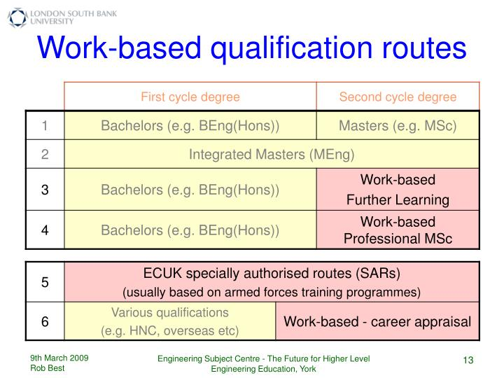 Work-based qualification routes