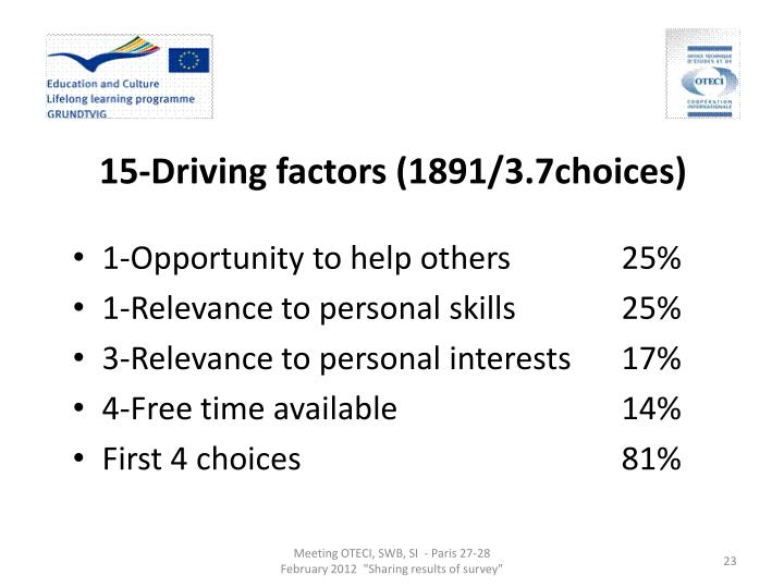 15-Driving factors (1891/3.7choices)