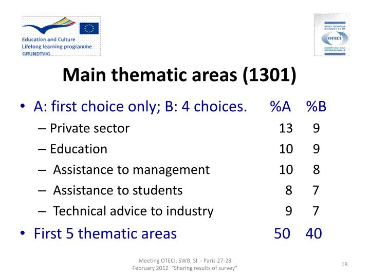 Main thematic areas (1301)