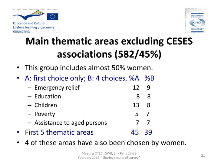 Main thematic areas excluding CESES associations (582/45%)